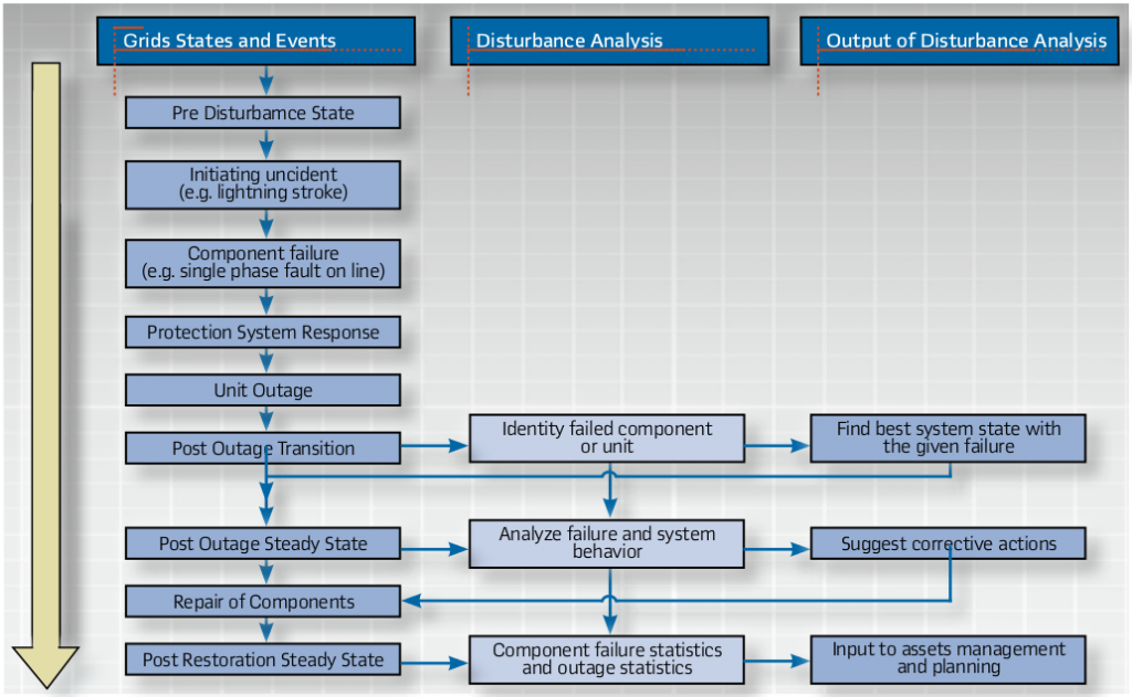 Timeline of power system disturbance & related analysis